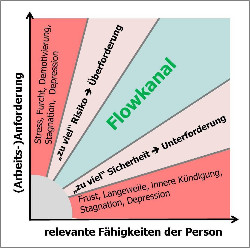Hartmut Neusitzer, Ressourcencoach Hamburg, Flowkanal, Flow, Motivation, Über- bzw. Unterforderung, Person-Job-Passung,