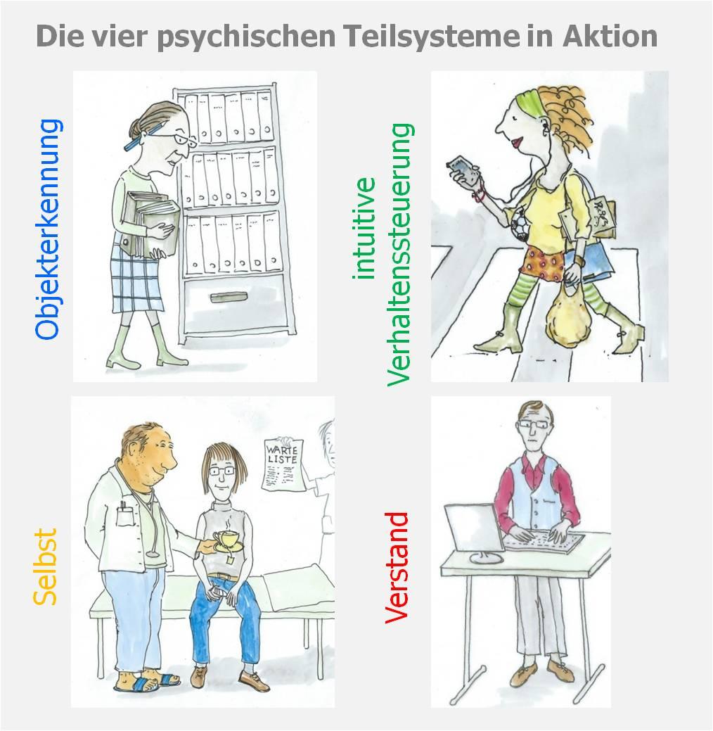 Persönlichkeitstest, Hartmut Neusitzer, PSI-Theorie, Julius Kuhl, Workshop, Seminar, komplexes Problemlösen, Komplexität