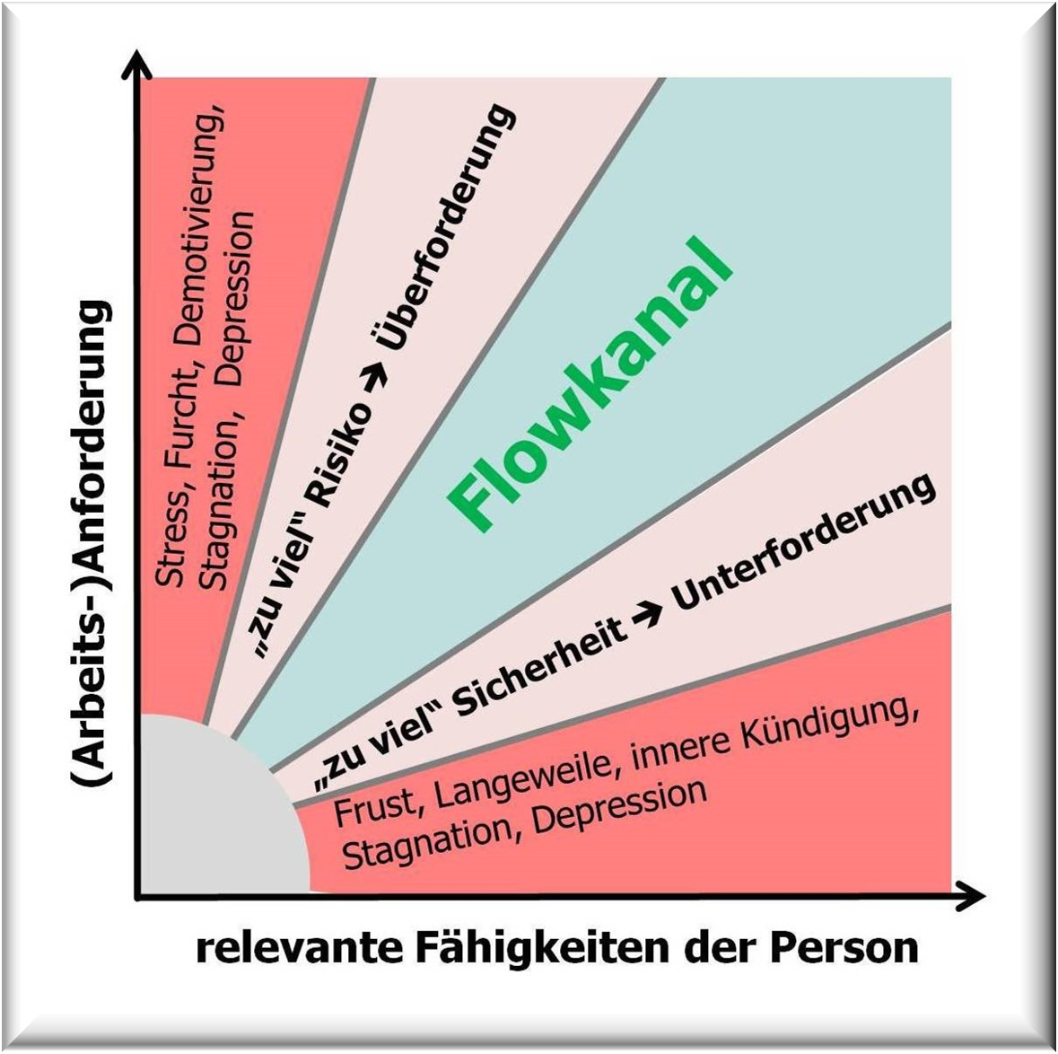 Csíkszentmihályi, Flowkanal, Flow, Motivation, Über- bzw. Unterforderung, Person-Job-Passung,  Hartmut Neusitzer, Ressourcencoach Hamburg,